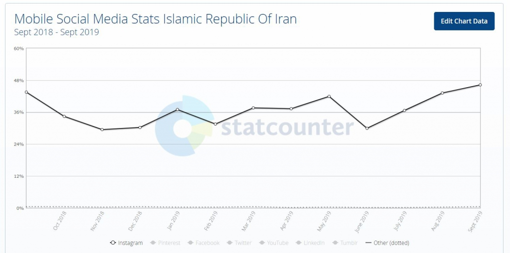 آمار رشد اینستاگرام در ایران