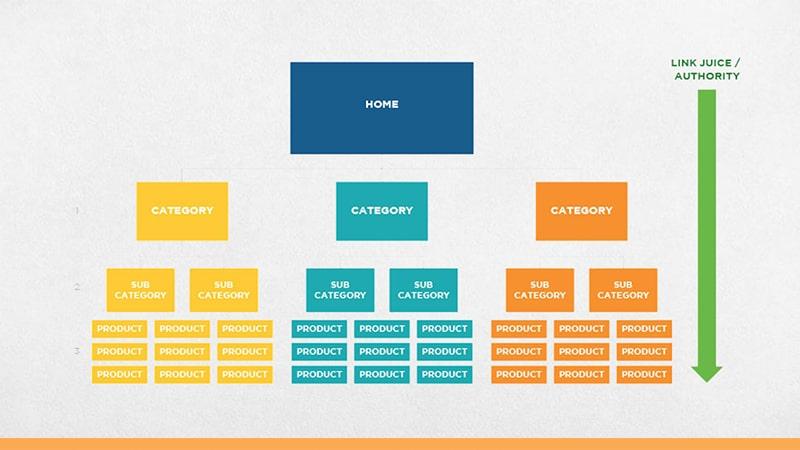 نقشه تصویری لینک های داخلی