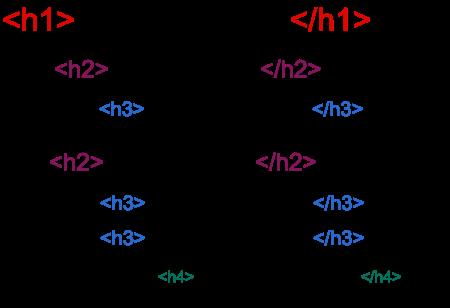 ساختار تگ های H برای تولید یک محتوای سئو شده