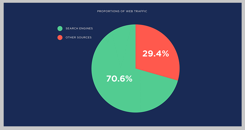 میزان ورودی کاربران از جستوجوگر های مختلف
