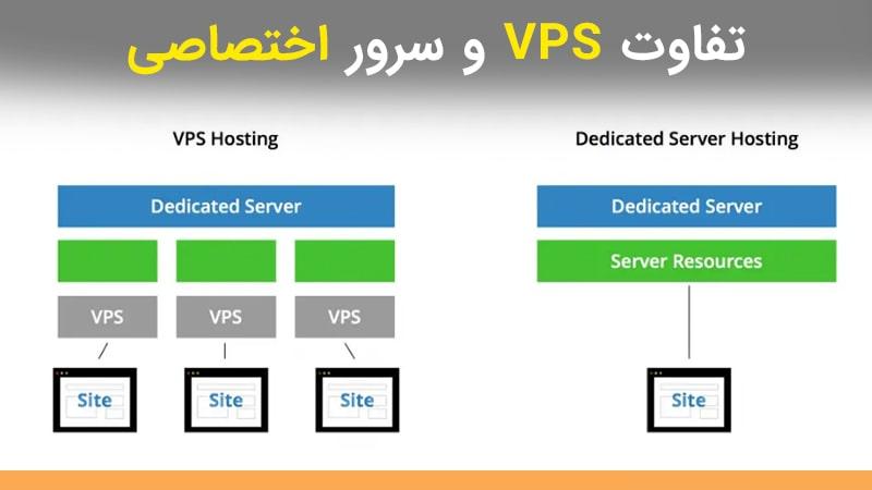 تفاوت vps و سرور اختصاصی